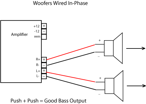 Wiring subwoofers correctly on car stereo system diagram