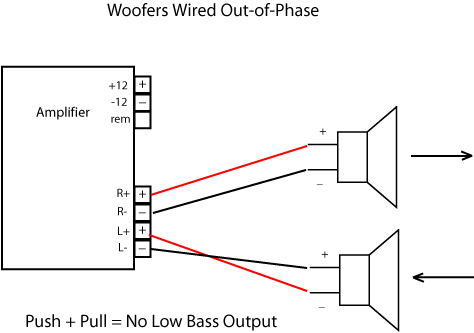Wiring subwoofers correctly on bose car amplifier