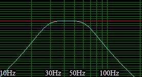 bandpass subwoofer output