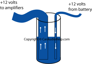 car audio power capacitors